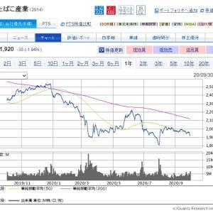 配当利回り8%に到達した【2914】日本たばこ産業に追加投資したよ!!