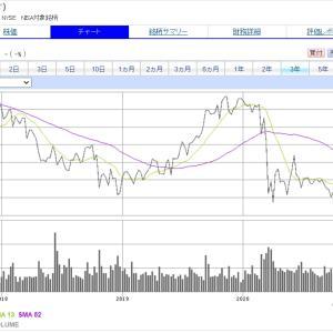 配当利回り7.5%まで下落した【T】AT&Tを少しだけでも買い増し!