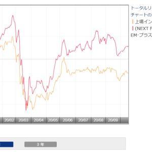 利回り5.5%ながらリバウンドから取り残されている【1566】上場インデックスファンド新興国債券より分配金です。