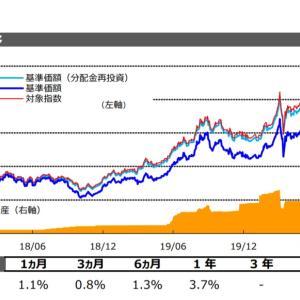 金利低下で存在意義を問われる【2512】外国債券(為替ヘッジあり)ETFより分配金通知です。