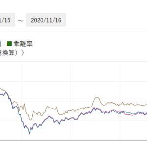税控除後配当利回り4%超!【1324】ロシア株ETFを買い増ししたよ!!