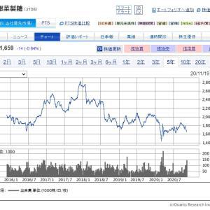 再び配当利回り3%台に突入した【2108】日本甜菜製糖に新規投資したよ!!
