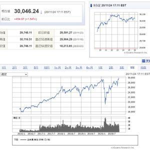 相場雑感:株高の今だから積み立て投資が活きるのかもしれない。。。