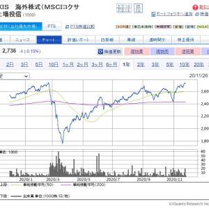 2020年の非課税枠消化終了!【1550】MAXIS 海外株式を積み増ししたよ!