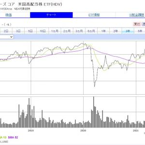 定点観測【HDV】iシェアーズ・コア 米国高配当株 ETFが2021年3月の銘柄入れ替えです。