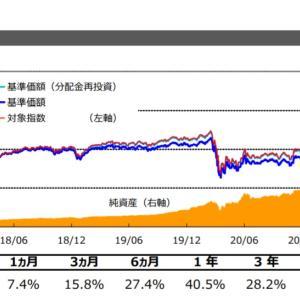 基準価額は復活も分配金は未だに軟調【2515】外国REIT(為替ヘッジなし)ETFより分配金通知です。
