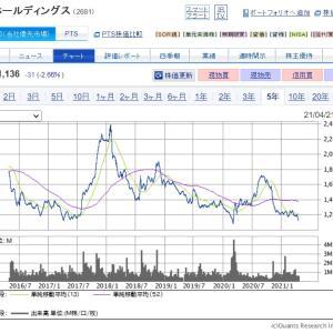 イナゴ投資モード発動!!【2681】ゲオHDに新規投資しました!!