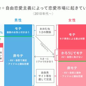 【悲報】日本の若者、童貞しかいなくなる「童貞おおすぎちゃう?」「モテ女・モテ男のハードルが上がった結果」「恋人つくる理由が減ったからなぁ」