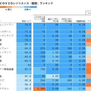 【朗報】日本さん、ワクチン無しでコロナを収束させてしまう『自分、ホルってもいいすか?』『よっしゃ!収まったし外出するで!!』