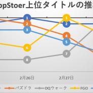 『モンスト』は上位をキープ、「さとり装備ふくびき」登場の『DQウォーク』は後半追い上げを見せる、新作『このファン』早くも11位にランクイン…App Store売上ランキングの1週間を振り返る