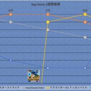 『モンスト』『ウイイレ』など4タイトルが首位争い 新作『マジカミ』がTOP30に迫る…App Store1週間を振り返る