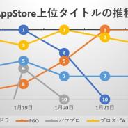 『パズドラ』『プロスピA』『FGO』が三つ巴、『モンスト』コラボ開催の『パワプロ』も好調、新作『アサルトリリィ Last Bullet』は40位に…App Store売上ランキングの1週間を振り返る