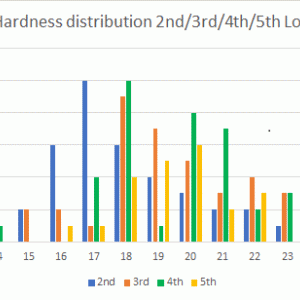 LAVORO (77) 第5ロット硬度+密度測定結果