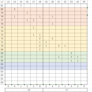 LAVORO (110) 第七ロット密度測定