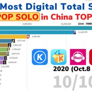 KPOP SOLO in China TOP15