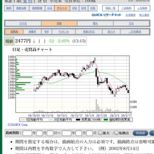 【株主優待】めっちゃ下がってる!!