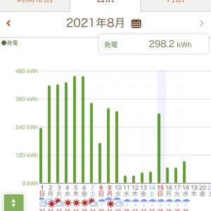 【遠隔装置による太陽光の管理】雨続きです!!