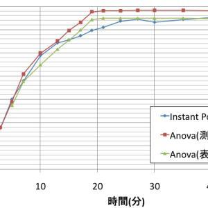 激闘!ANOVA vs Instant Pot