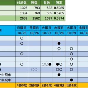 将棋ウォーズ対局記録(木曜日)