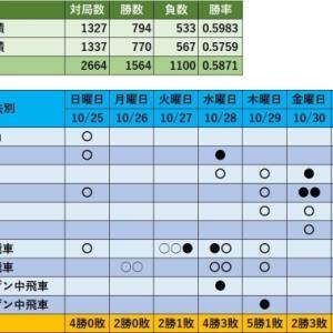 阪田流で3敗! 将棋ウォーズ対局記録(金曜日)