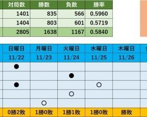 将棋ウォーズ対局記録(水曜日)