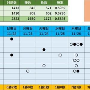 将棋ウォーズ対局記録(土曜日)