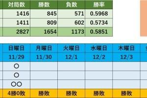 将棋ウォーズ対局記録(日曜日)