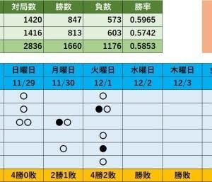 将棋ウォーズ対局記録(火曜日)