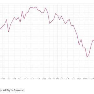 海外債券インデックスが良い潮時かも