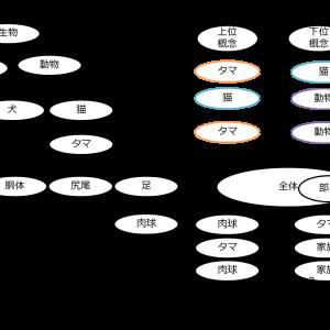第2次AIブーム(知識の時代)その2 オントロジー