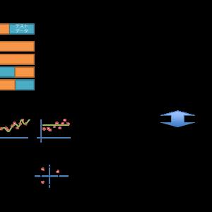 機械学習の評価手法