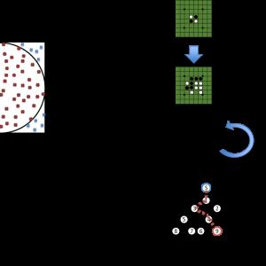 第1次AIブーム(推論・探索の時代) その3 モンテカルロ法