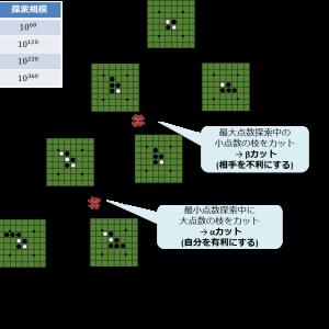 第1次AIブーム(推論・探索の時代) その3 ボードゲーム