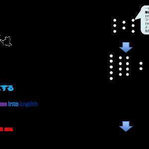 第3次AIブーム(機械学習・深層学習の時代)