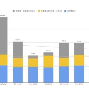 家計の状況(2020年3月末) コロナ騒動で不要不急の外出を控えた結果