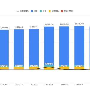 資産の状況(2020年6月末) 現金が増加