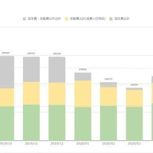 家計簿公開(2020年7月末) 支出減だが収入も減