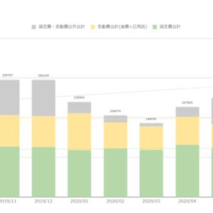 家計簿公開(2020年8月末) 22ヶ月ぶりの赤字家計!