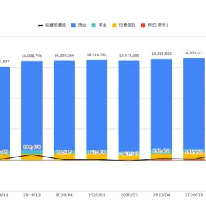 資産の状況(2020年10月末) 2ヶ月連続で積立投資が下落。