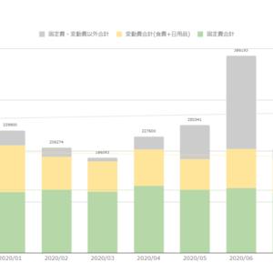 家計簿公開(2020年10月末) 食費はさらに改善。ただしそれ以外の支出が増加。