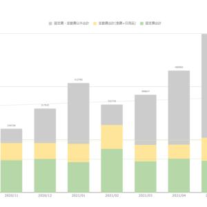 家計簿公開(2021年8月末)  貯蓄率は3ヶ月連続で改善。しかし食費が高い。