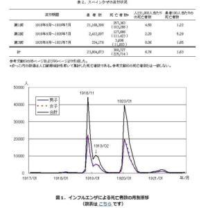 新型コロナウィルス(COVID-19) 世界と香港の状況について中編