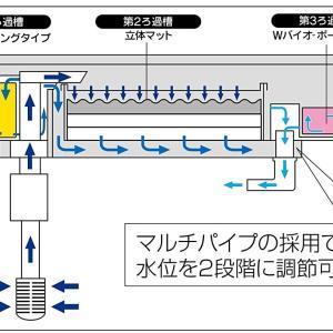 上部フィルターの特徴やメリット、デメリットを細かく解説。