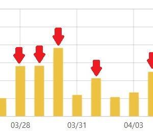 4〜5月初旬のアクセス解析 「ブログは頑張って3ヶ月続けろ!」は本当だった!?