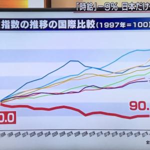日本のお賃金のお話