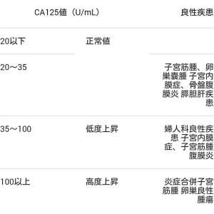 05-CA125の異常数値