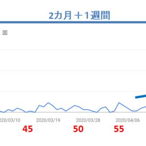Google Search Consoleの検索クリック数が急増!~メインブログの記事数60越えを境に激変!!