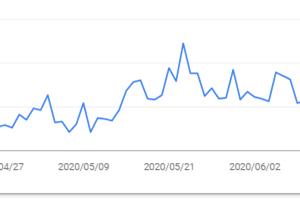 ブログのGoogle検索アクセス数の急落と復活