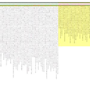 ナンバーズ4 ボックス3桁出現間隔(5688回)