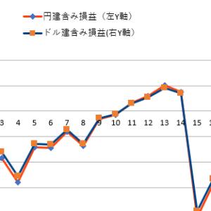 【3%シグナル投資法運用状況】2020年4月月末